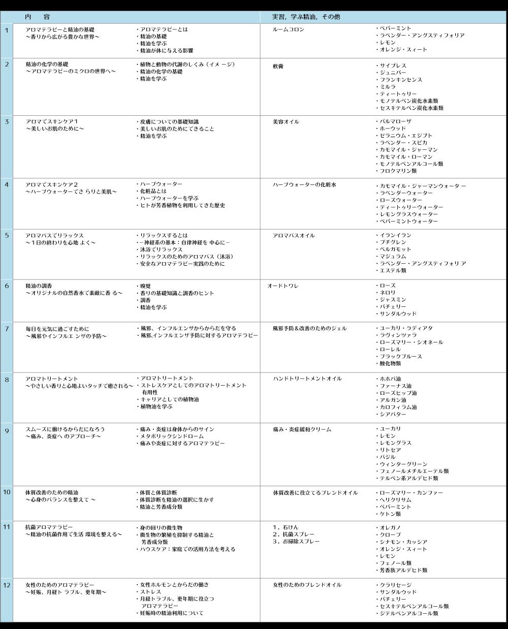 NARD JAPAN認定 アロマ・アドバイザーコース